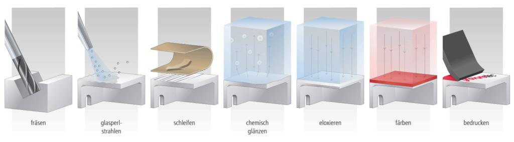 Oberflächentechnologie DE